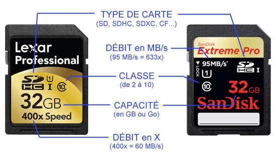 comment lire une carte sd Comment choisir sa carte mémoire d'appareil photo   Photo Univers